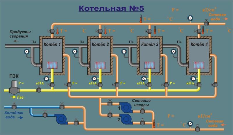 АСУ ТП и диспетчеризация центральных тепловых пунктов